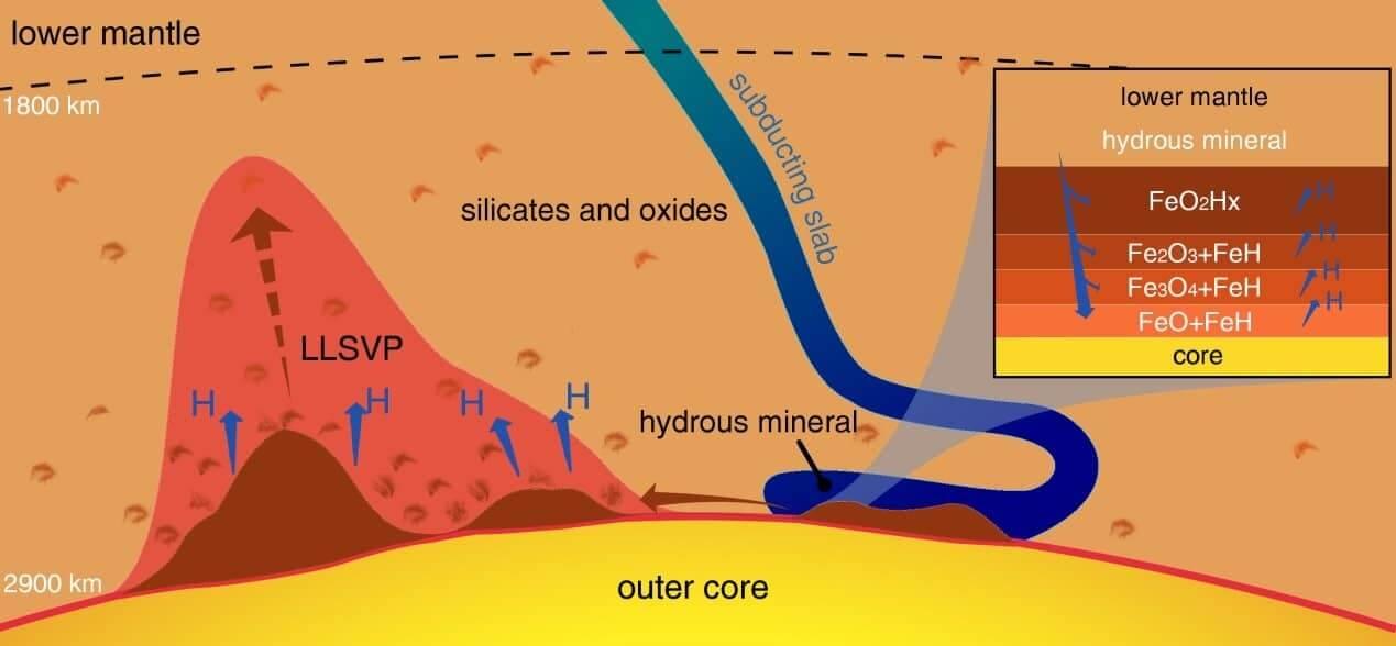 آیا برخورد آب به آهن در اعماق زمین، موجب پیدایش حیات شد؟