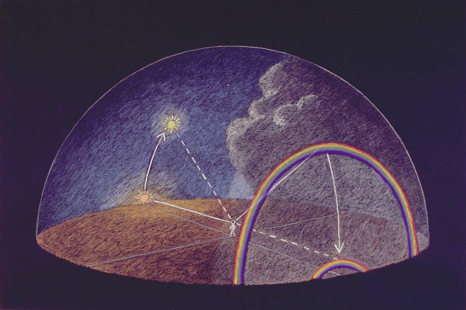 موقعیت خورشید و رنگین کمان