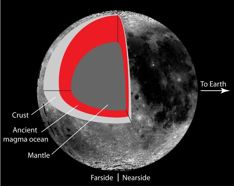 اقیانوس ماگما باستانی ماه و کانی در این قسمت