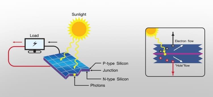 عملکرد سلول خورشیدی