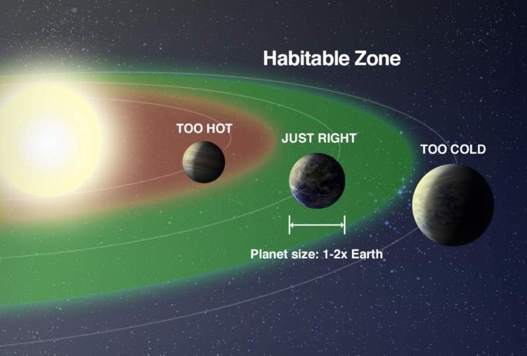 کمربند حیات سیارات
