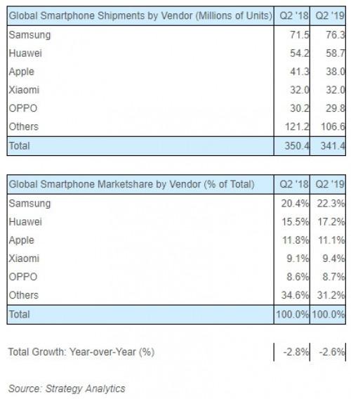 سامسونگ برترین شرکت تولیدکننده گوشیهای هوشمند؛ هوآوی و اپل در تعقیب آن
