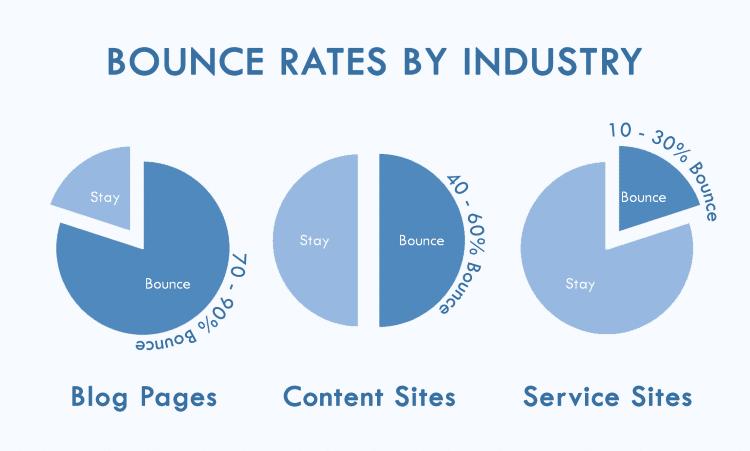 نرخ پرش وب سایت های مختلف