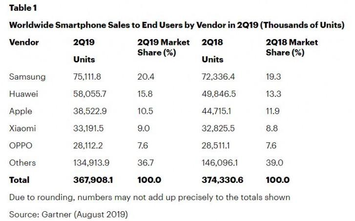 روکیدا | فروش جهانی گوشیهای هوشمند در سه ماهه دوم 2019 مجددا افت کرده است |