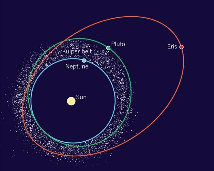 اریس سیاره کوتوله منظومه شمسی