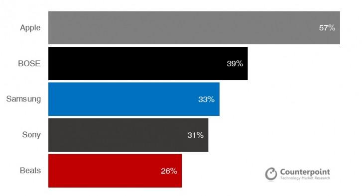 ایرپادهای اپل محبوبترین هدفونهای بیسیم در آمریکا هستند