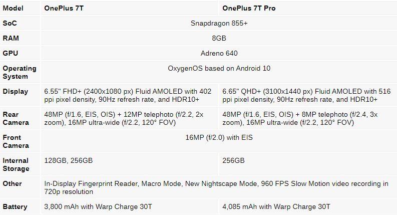 مشخصات کامل و تاریخ عرضه دو گوشی وانپلاس 7T و 7T Pro منتتشر شد
