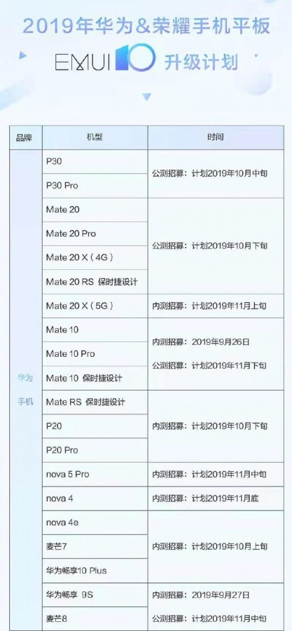 هوآوی انتشار بهروزرسانی نسخه بتاEMUI 10 را برای 33 دستگاه تایید کرد 2