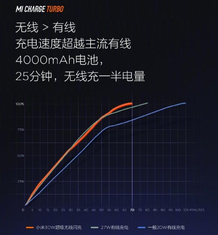 گوشی Mi 9 Pro 5G شیائومی مجهز به فناوری شارژ بیسیم 30 وات Mi Charge Turbo خواهد بود