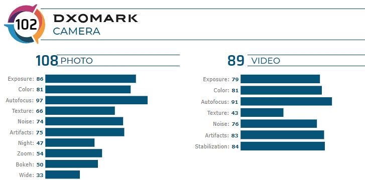دوربین گوشی Redmi K20 Pro در تستهای DxOMark بالاتر از آیفون XR قرار میگیرد