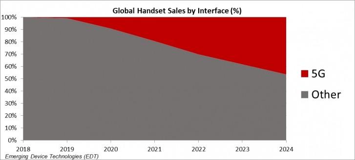 سال آینده فروش گوشیهای 5G به عدد 300 میلیون خواهد رسید