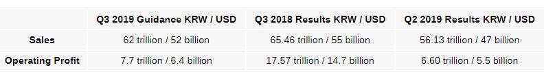 سامسونگ راهنمای درآمد سه ماهه سوم سال 2019 خود را منتشر کرد