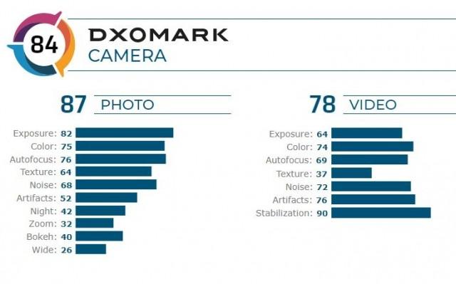 سایت DxOMark به دوربین گوشی ردمی نوت 8 پرو چه امتیازی داده است؟