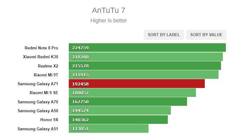 روکیدا | بررسی و نقد کامل گوشی گلکسی A71 سامسونگ: زیبا و باوقار | سامسونگ, نمایشگر