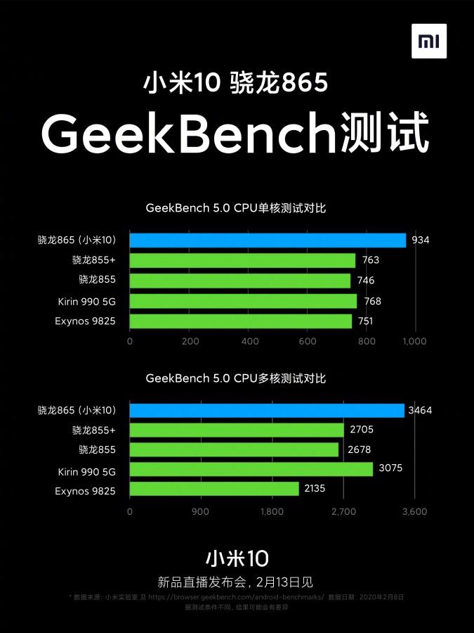 پوستر رسمی گوشی Mi 10 شیائومی به همراه نتایج بنچمارک آن منتشر شد