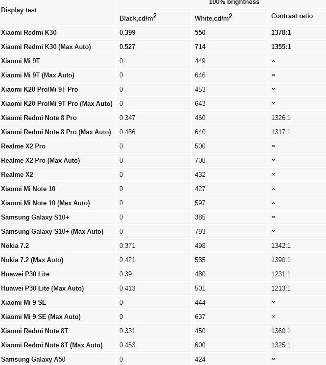 بررسی و نقد گوشی Redmi K30 شیائومی