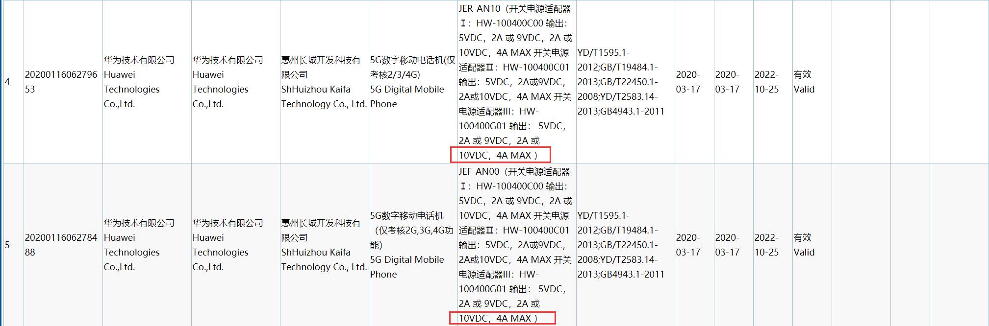 سری گوشیهای Nova 7 هوآوی مجوز سازمان 3C را به دست آوردند