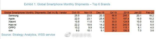 شیائومی هوآوی را در بازار جهانی گوشیهای هوشمند کنار زد!