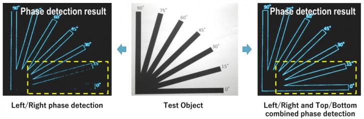 قابلیت فوکوس خودکار دوربین گوشی Find X2 Pro چه مزیتی نسبت به رقبا دارد؟