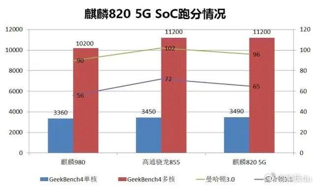 چیپست Kirin 820 5G
