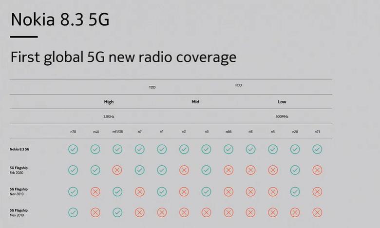گوشی نوکیا 8.3 اولین محصول 5G نوکیا رسما معرفی شد