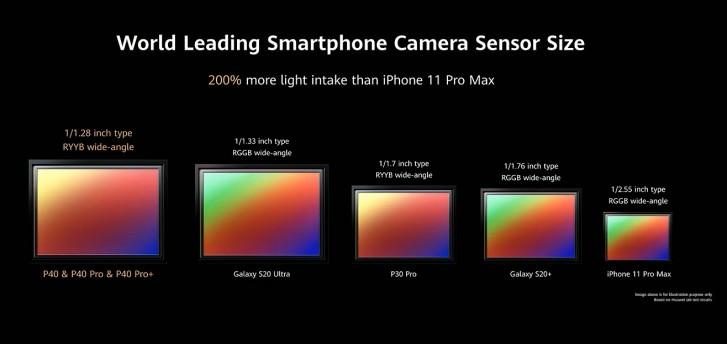گوشی P40 Pro هوآوی معرفی شد؛ چشمک غول چینی به اس 20 اولترا سامسونگ 3