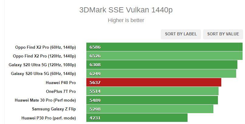روکیدا - بررسی و نقد جامع گوشی P40 Pro هوآوی به همراه مقایسه دوربین و نمونه تصاویر - مشخصات گوشی P40 Pro هوآوی, مشخصات گوشی P40 پرو هوآوی, نقد و بررسی گوشی موبایل, هوآوی, گوشی P40 Pro هوآوی, گوشی P40 پرو, گوشی P40 پرو هوآوی