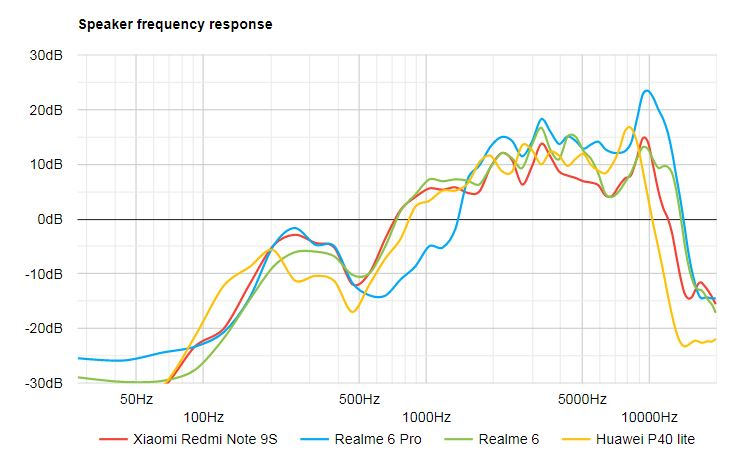 بررسی کامل و تخصصی گوشی ردمی 9 پرو (گوشی ردمی 9 اس) شیائومی: پکیج کامل