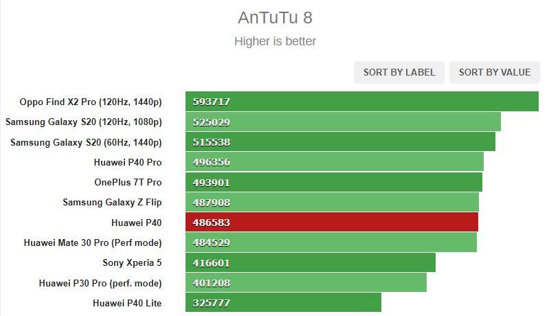 بررسی کامل و تخصصی گوشی P40 هوآوی: قیمت لوکس ولی نه یک کالای لوکس