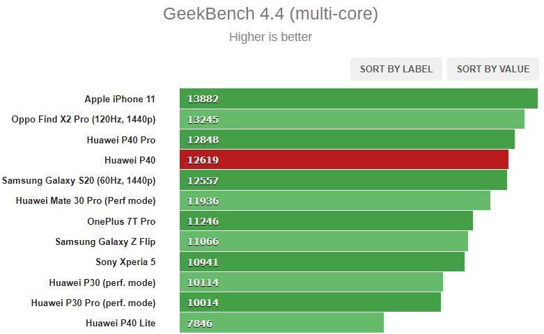 روکیدا | بررسی کامل و تخصصی گوشی P40 هوآوی: قیمت لوکس ولی نه یک کالای لوکس | نقد و بررسی, نقد و بررسی گوشی موبایل, هوآوی, گوشی های هوشمند