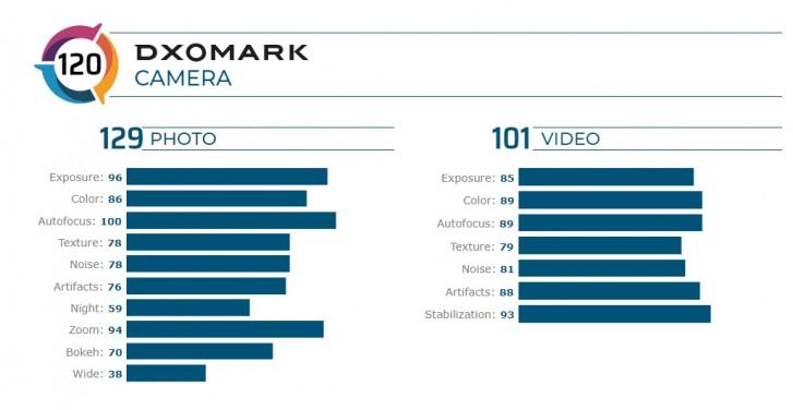 امتیاز دوربین گوشی Redmi K30 Pro Zoom شیائومی در سایت DxOMark چقدر است؟