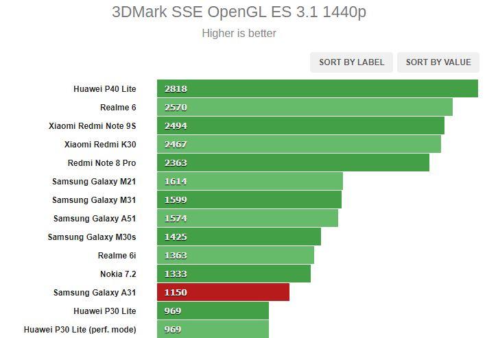 بررسی کامل و تخصصی گوشی گلکسی A31 سامسونگ: انتخاب خوب برای غیر گیمرها
