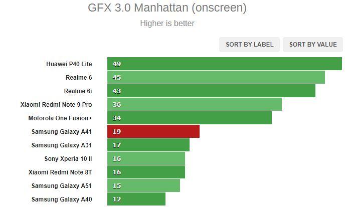بررسی کامل و تخصصی گوشی گلکسی A41 سامسونگ