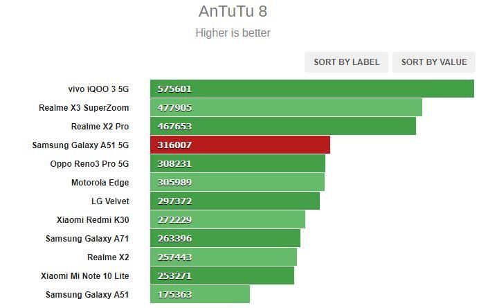 بررسی کامل و تخصصی گوشی گلکسی A51 5G سامسونگ 20
