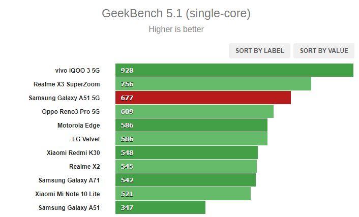 بررسی کامل و تخصصی گوشی گلکسی A51 5G سامسونگ (71)