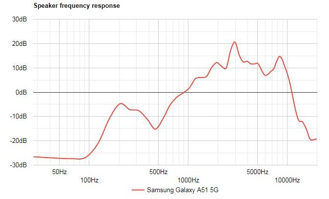 بررسی کامل و تخصصی گوشی گلکسی A51 5G سامسونگ 56