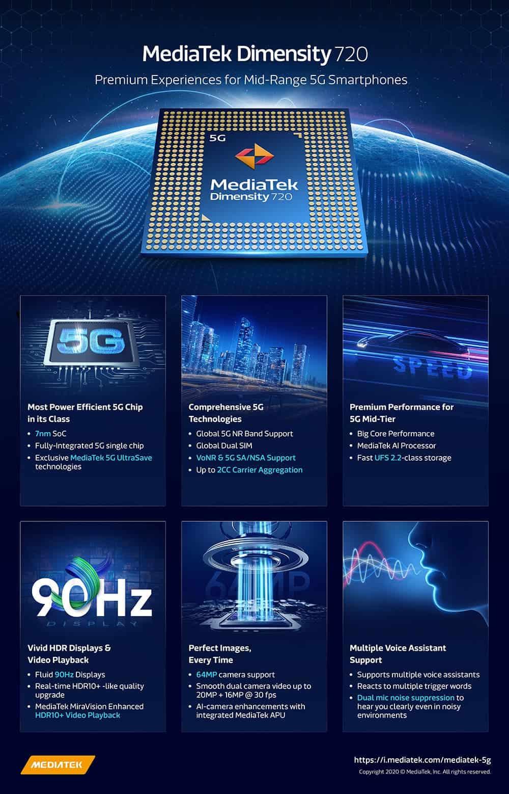 چیپست جدید Dimensity 720 5G مدیاتک چه مشخصاتی دارد؟ رقابت با کوآلکام؟
