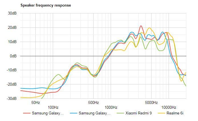 بررسی کامل و تخصصی گوشی گلکسی A21s سامسونگ