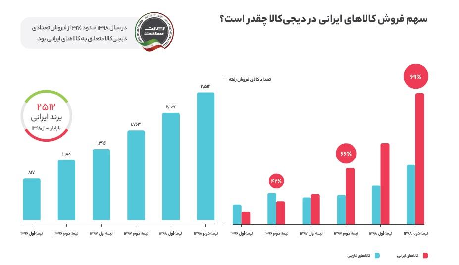 به گزارش دیجی کالا در سال 98 کدام برندهای ایرانی برتر بودند؟