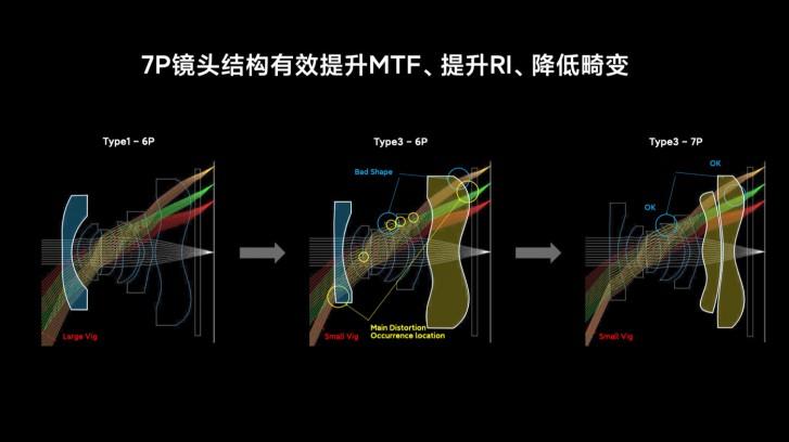 شیائومی فناوری دوربین استثنائی گوشی Mi 10 Ultra را توضیح داد