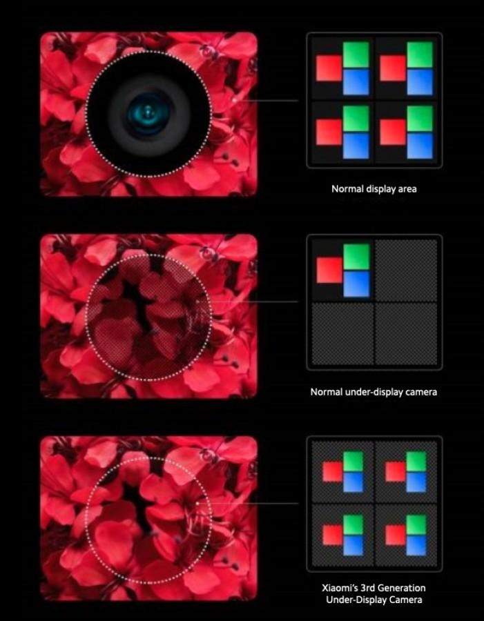 نسل سوم دوربینهای جلو زیر نمایشگر شیائومی چه تغییراتی کردهاند؟