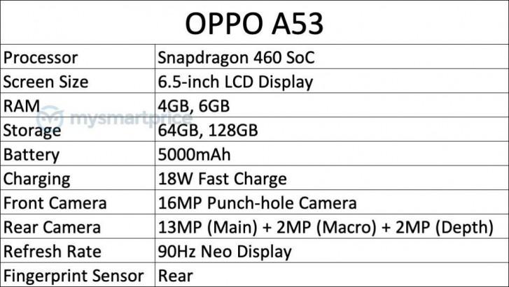 گوشی جدید Oppo A53 در راه است