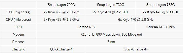 چیپست اسنپدراگون 732G کوآلکام رونمایی شد: پردازنده گرافیکی سریعتر