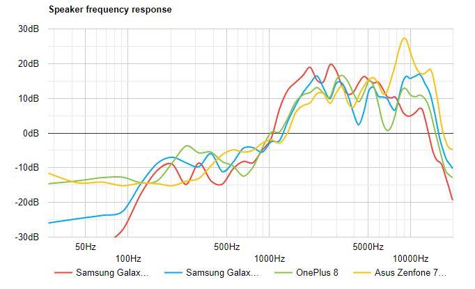 بررسی کامل و تخصصی گوشی گلکسی اس 20 اف ای سامسونگ: ادای وظیفه به طرفداران