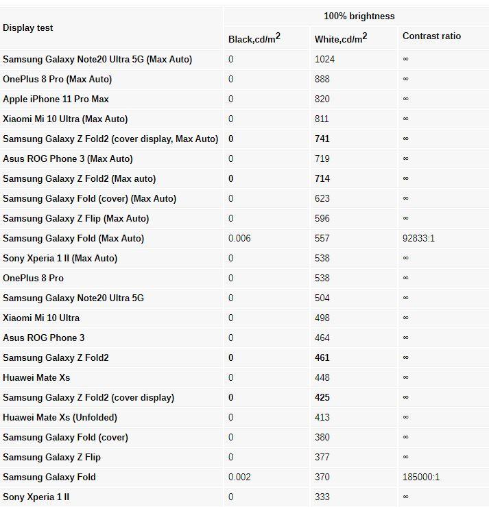 بررسی کامل و تخصصی گوشی گلکسی زد فولد 2 سامسونگ