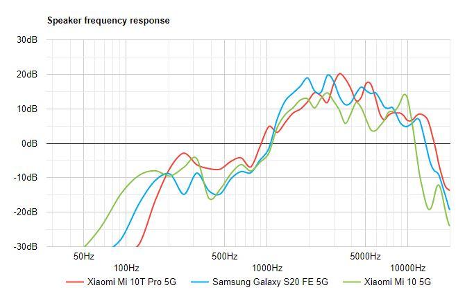کامل و تخصصی گوشی Mi 10T Pro شیائومی 63