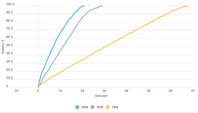 آزمایش شارژر 120 واتی: گوشی شما چقدر داغ میشود؟