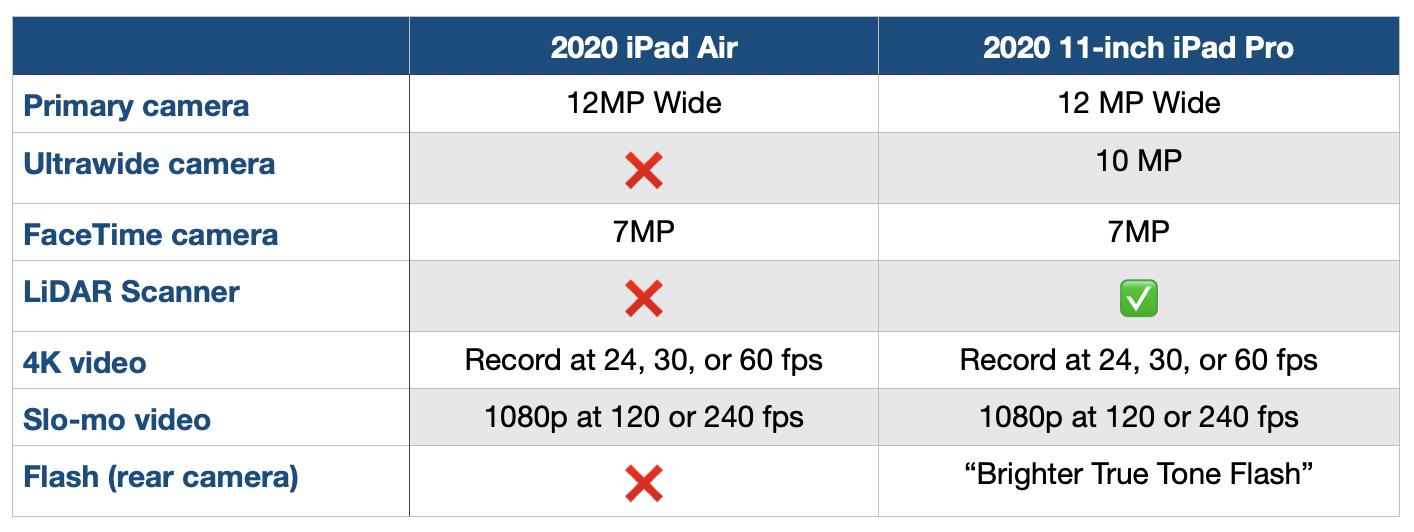 ipad air vs ipad pro cameras