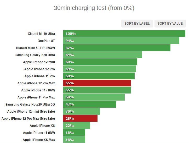 بررسی کامل و تخصص گوشی آیفون 12 پرو مکس: غرش شیر یا غلوهای تبلیغاتی؟