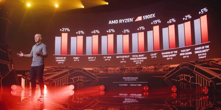 روکیدا | در پایان سال 2020: بهترین سخت افزارهای ساخته شده برای بازی را میشناسید؟ | انویدیا, ایکس باکس, ایکس باکس سری ایکس, مایکروسافت